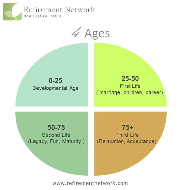Refirement network 4 stages of work life and purpose